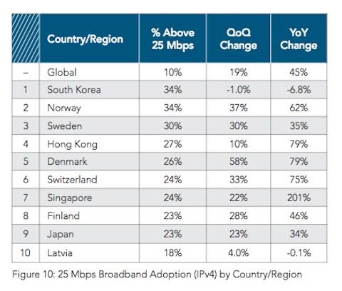 "akamai%20q4%2025mbps Akamai entrega el informe mundial del ""Estado del Internet"""